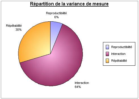 R et R répartition de la variance de mesure