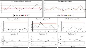 Exemple de graphiques R et R