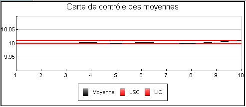R et R carte de contrôle des moyennes