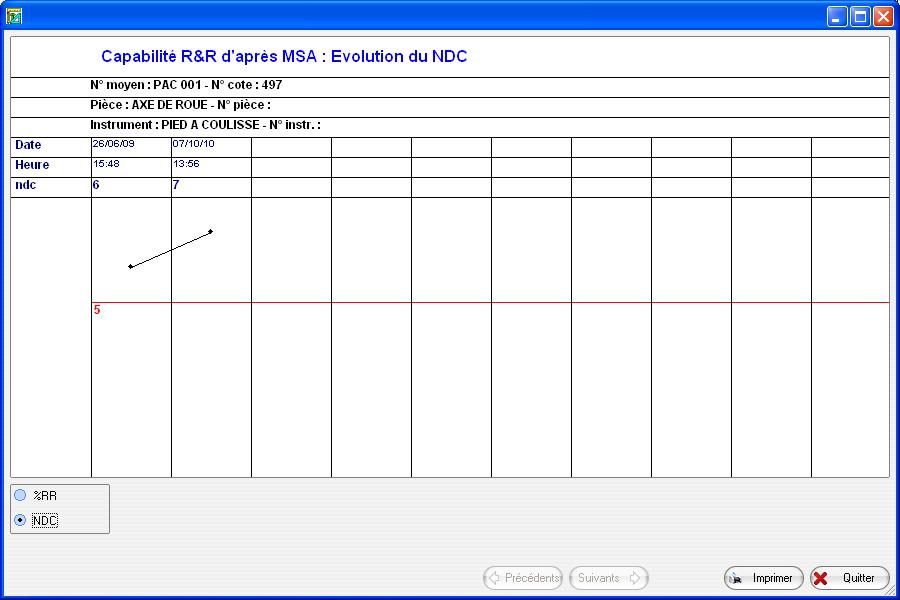 R et R graphique d'évolution du ndc
