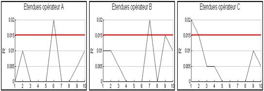 R et R graphique des étendues