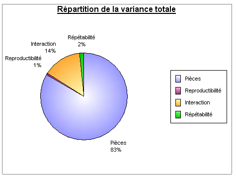 R et R répartion de la variance totale